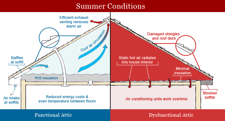 insulation diagram - summer