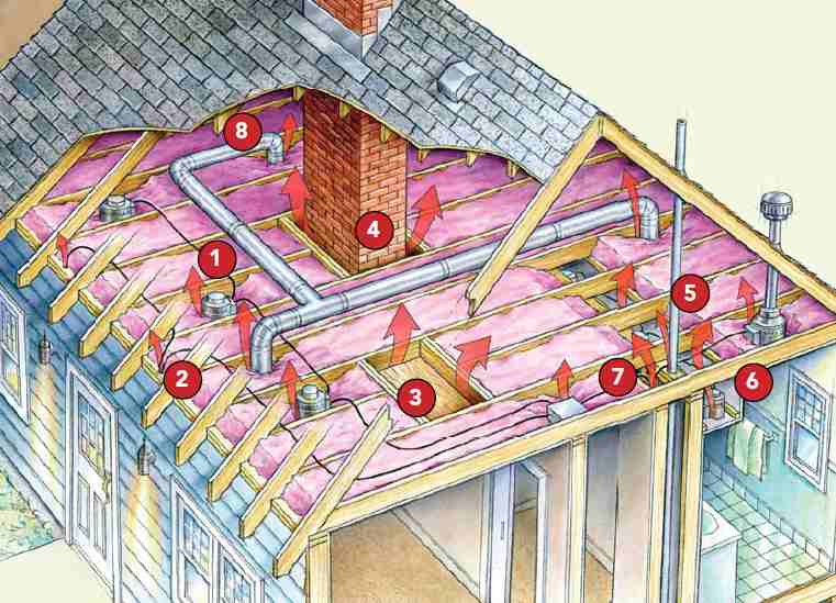 Attic air leaks source Fine Homebuilding