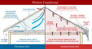 insulation diagram - winter